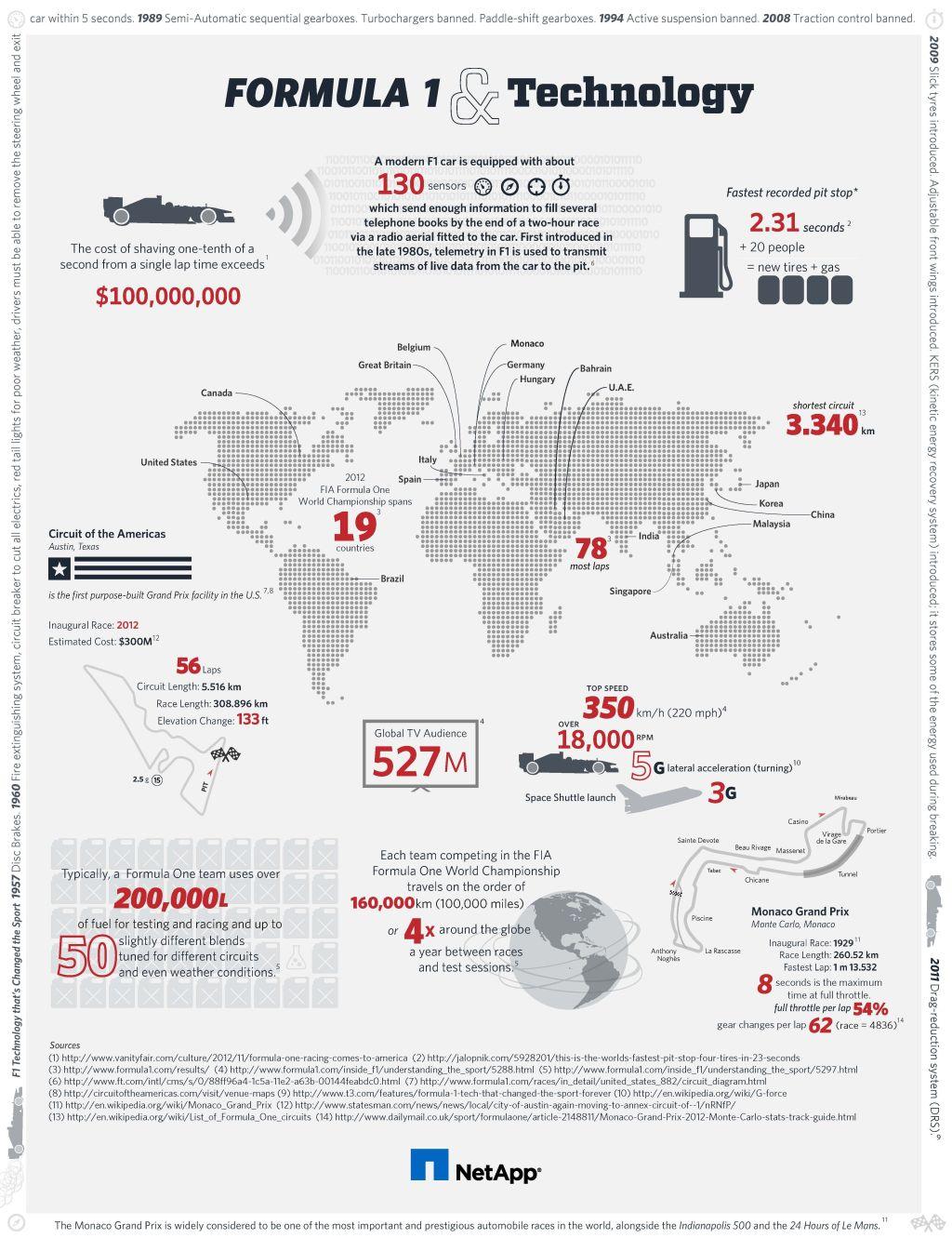 formula-1-big-data-infographic-netapp1