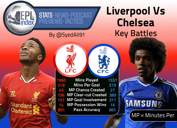 LFC-Vs-CFC-Key-Battles
