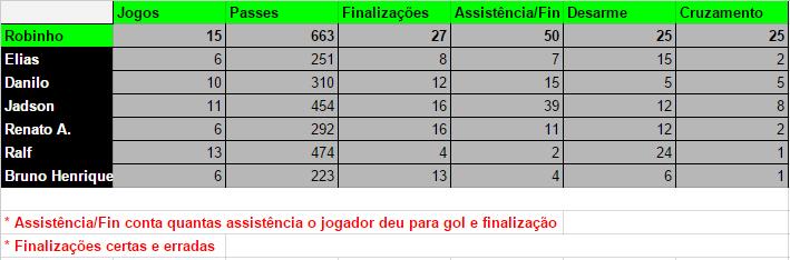 tabela_robinho