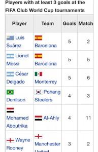 6 maiores goleadores dos Mundiais
