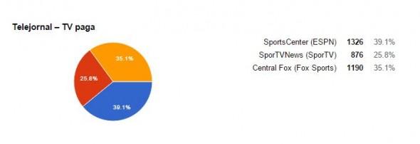 votacao sportscenter espn noticiario