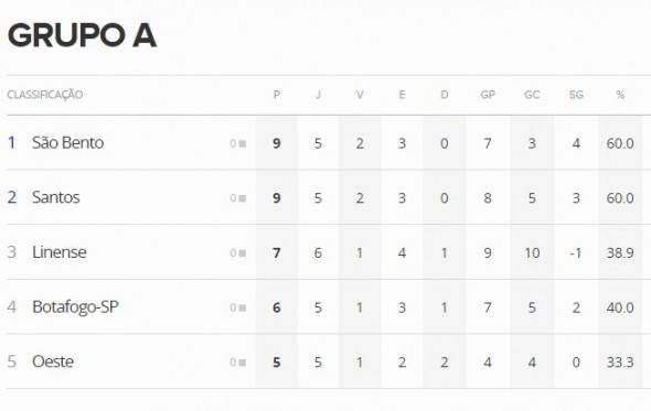 Paulista - Grupo A