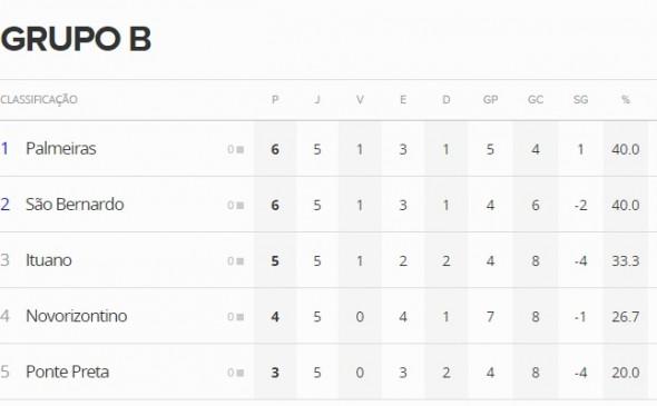 Paulista - Grupo B