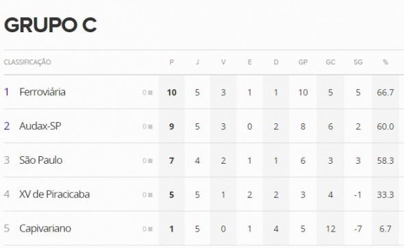 Paulista - Grupo C