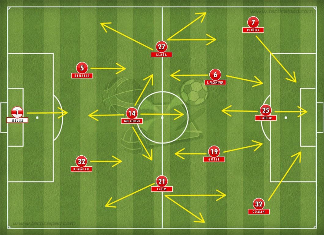 Time do Bayern de Munique que goleou o Werder Bremen pela Bundesliga. No papel, um 4-1-4-1. Na prática, o retorno do clássico 2-3-5.