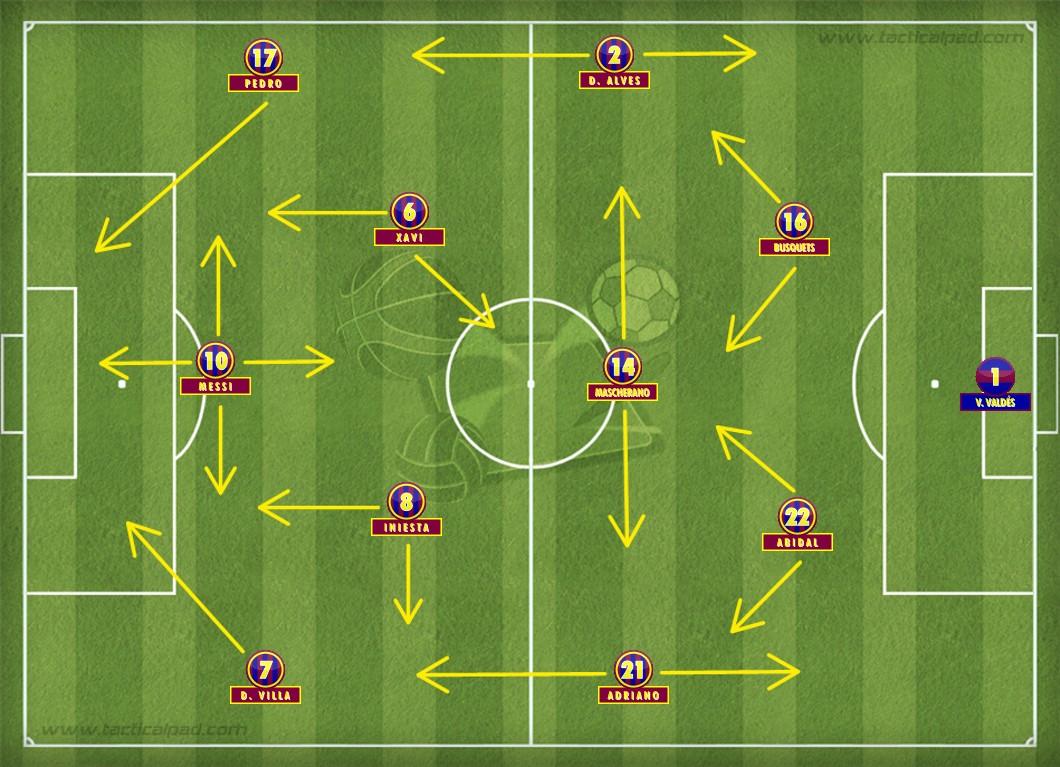 O Barcelona reinverteu a pirâmide e encurralou o Arsenal na Liga dos Campeões da Europa de 2011.