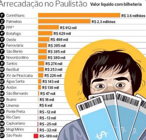ranking sao paulo