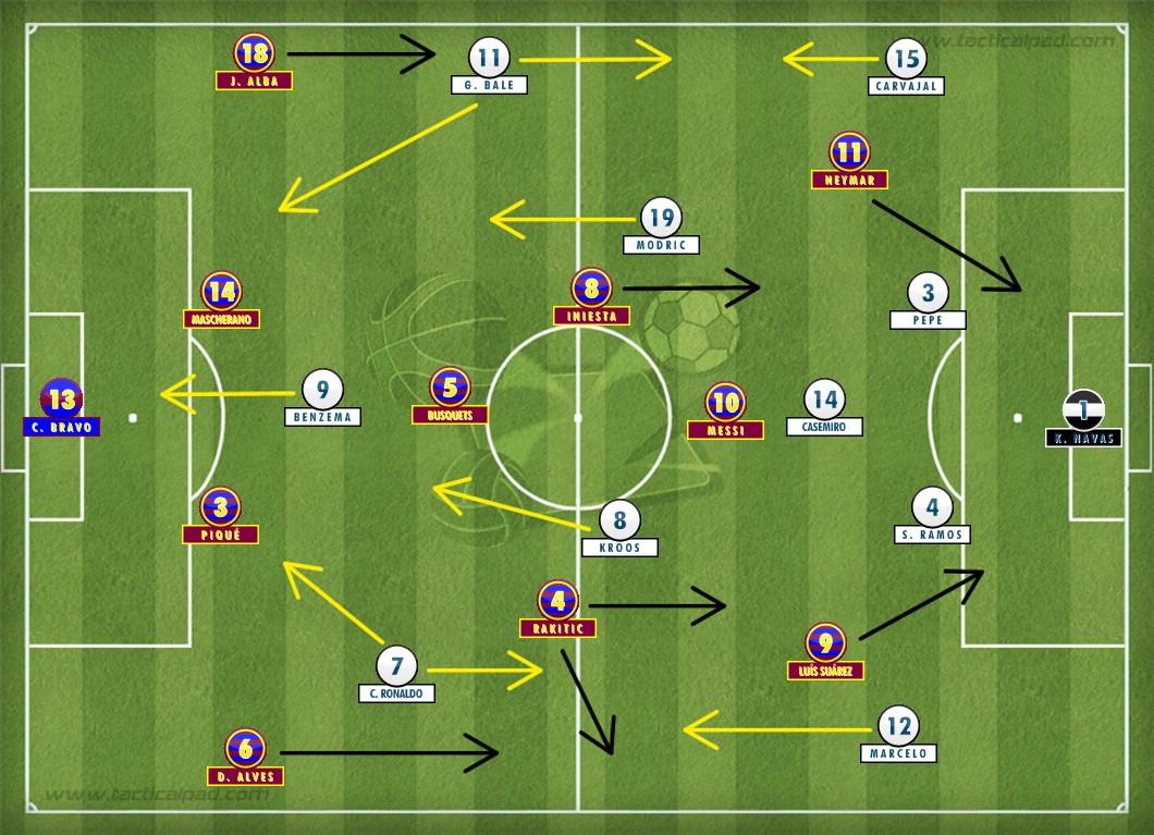 O Real Madrid anulou o trio MSN jogando no 4-1-4-1, negando espaços ao adversário e ainda saindo em velocidade para o ataque. E Casemiro teve um papel fundamental nessa vitória, com uma atuação impecável. Campinho feito no Tactical Pad.