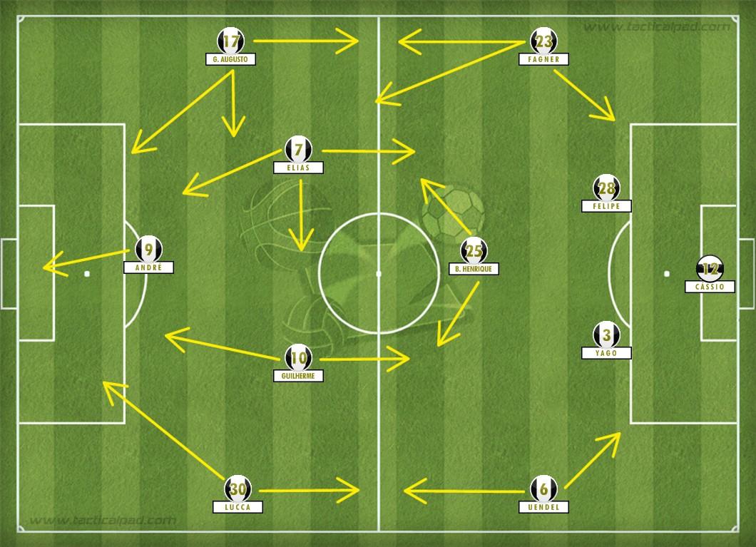Com linhas adiantadas, pressão na saída de bola e velocidade no setor ofensivo, o Corinthians atropelou o RB Brasil com autoridade. Destaque para as boas atuações de Elias, André e Fagner no 4-1-4-1 proposto por Tite. Campinho feito no Tactical Pad