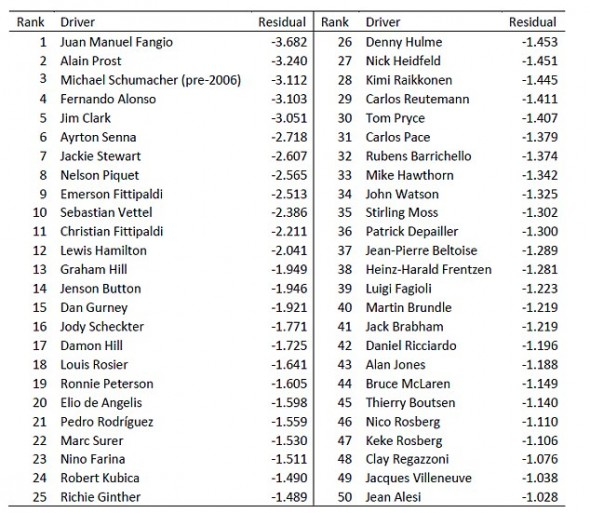Ranking com dados unificados de Schumacher