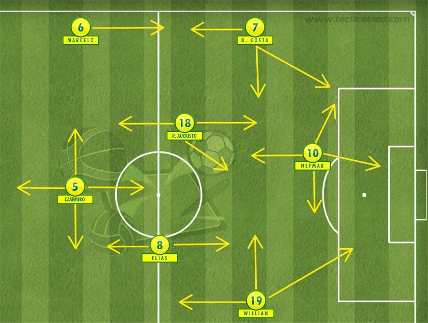 Numa possível formação da Seleção Brasileira, Casemiro poderia ser o primeiro volante de um 4-1-4-1 móvel e dinâmico, com força pelos lados e bom passe no meio-campo. Campinho feito no Tactical Pad.