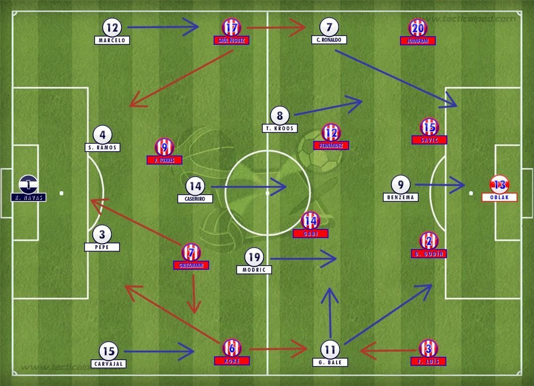 Com Griezmann buscando mais o lado esquerdo, o Atlético não conseguiu superar o bloqueio defensivo do Real, que abriu o placar com um gol irregular de Sergio Ramos aos quatorze minutos do primeiro tempo. Destaque para as boas atuações de Casemiro, Toni Kroos e Gareth Bale.