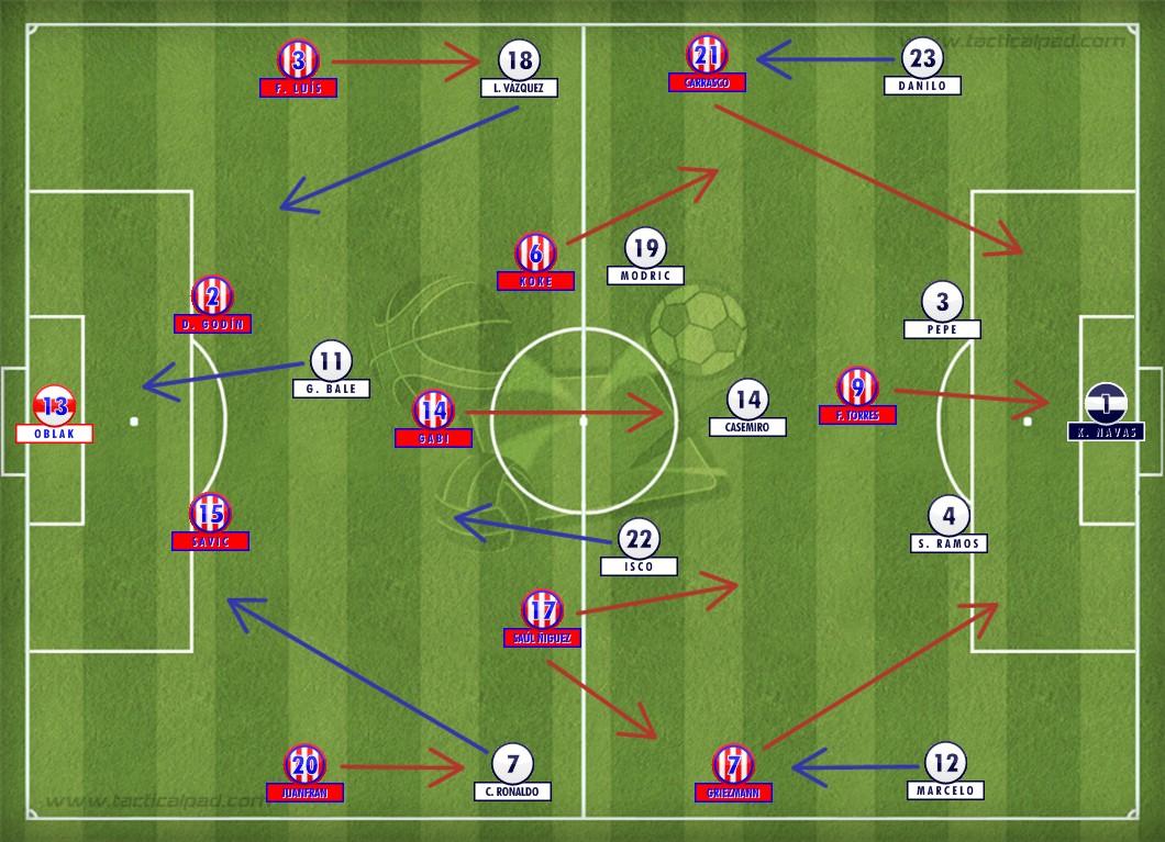 Carrasco entrou no lugar de Fernández e o Atlético se rearrumou no mesmo 4-1-4-1 do Real. Do outro lado, Zidane errava a mão nas substituições e via sua equipe passar sufoco nos minutos finais do tempo normal em Milão.