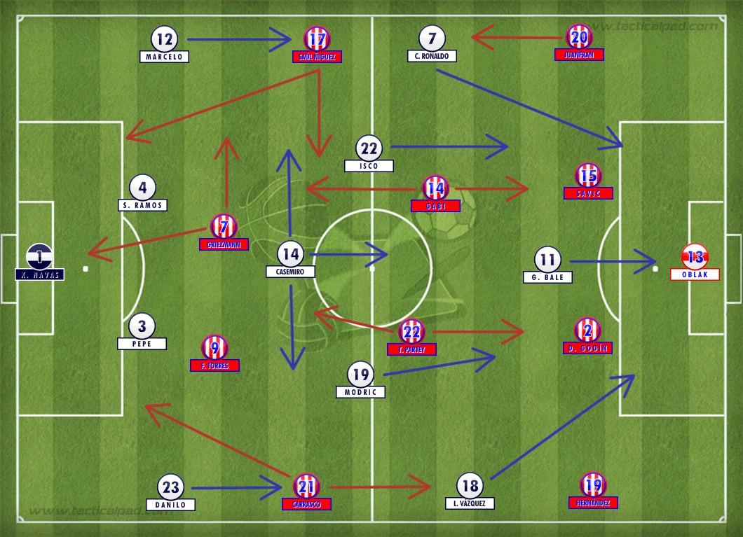 Zidane conseguiu arrumar a equipe do Real Madrid na prorrogação com Modric e Isco mais próximo do trio ofensivo. Já o Atlético esbarrava no próprio cansaço e na atuação magistral de Casemiro, o comandante do meio-campo merengue.
