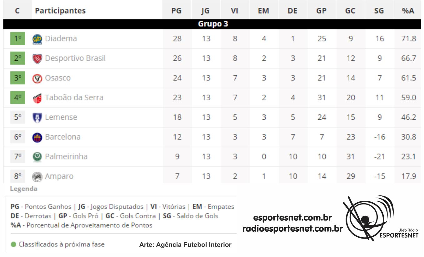 Classificação do Grupo 3 do Paulista da Quarta Divisão. Créditos: AFI