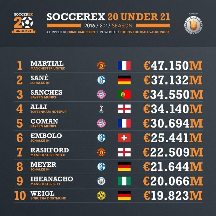 Foto: Soccerex