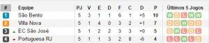 Reprodução/Soccerway