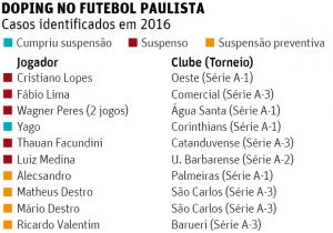 Doping no futebol paulista
