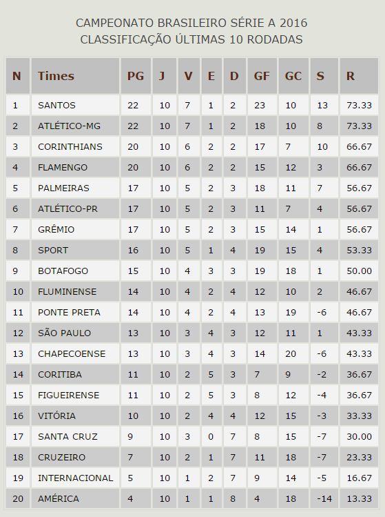 Santos e Atlético-MG lideram a tabela das últimas 10 rodadas