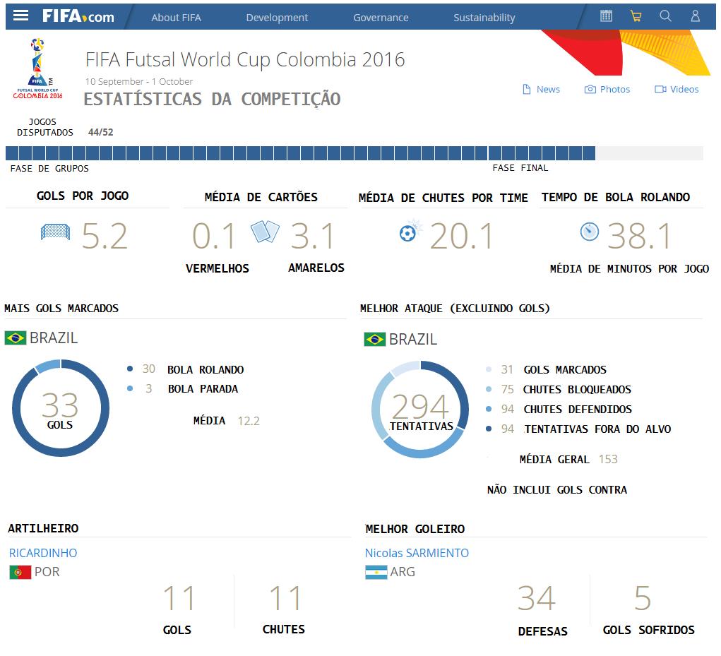 Mundial de Futsal Estatísticas