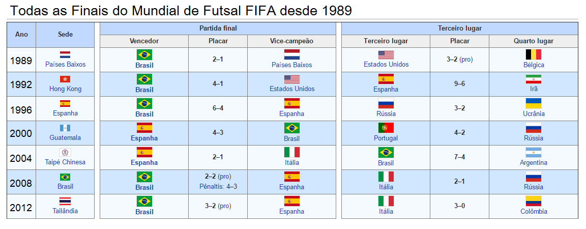 Finais Mundial de Futsal