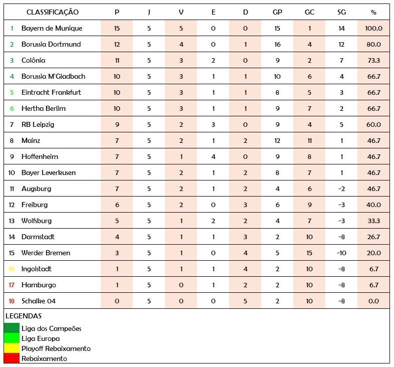 Tabela Bundesliga Rodada 5