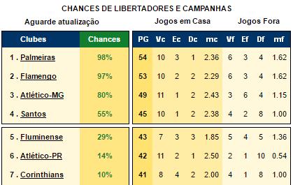 Brasileirão: veja as chances atualizadas do Santos de título e G-4