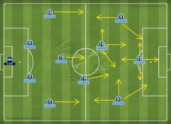 Bolaños no Grêmio nos tempos de Róger, homem centralizado no ataque ou no meio campo - Imagem: Reprodução/Blog Painel Tático