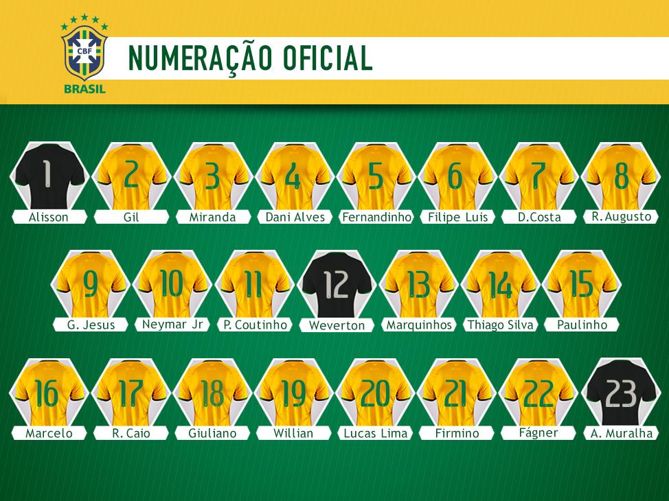 numeração Brasil x Argentina
