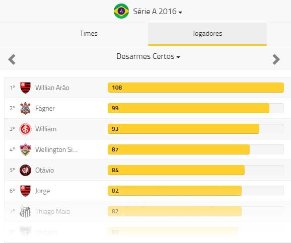Desarmes certos do Brasileiro