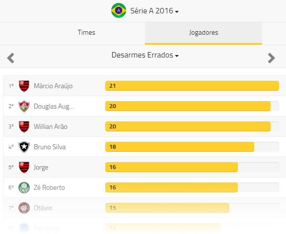 Desarmes errados do Brasileiro