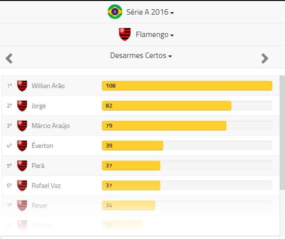 Desrmes certos Flamengo