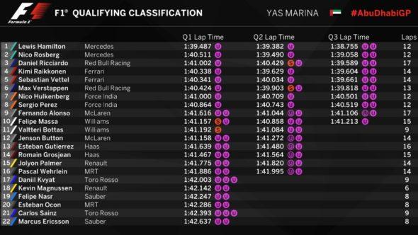 Grid de largada para o Grande Prêmio de Abu Dhabi de F1