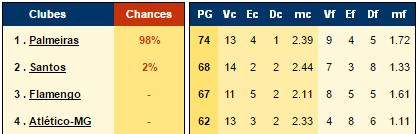 Brasileirão: veja as chances de título do Santos após a 36ª rodada