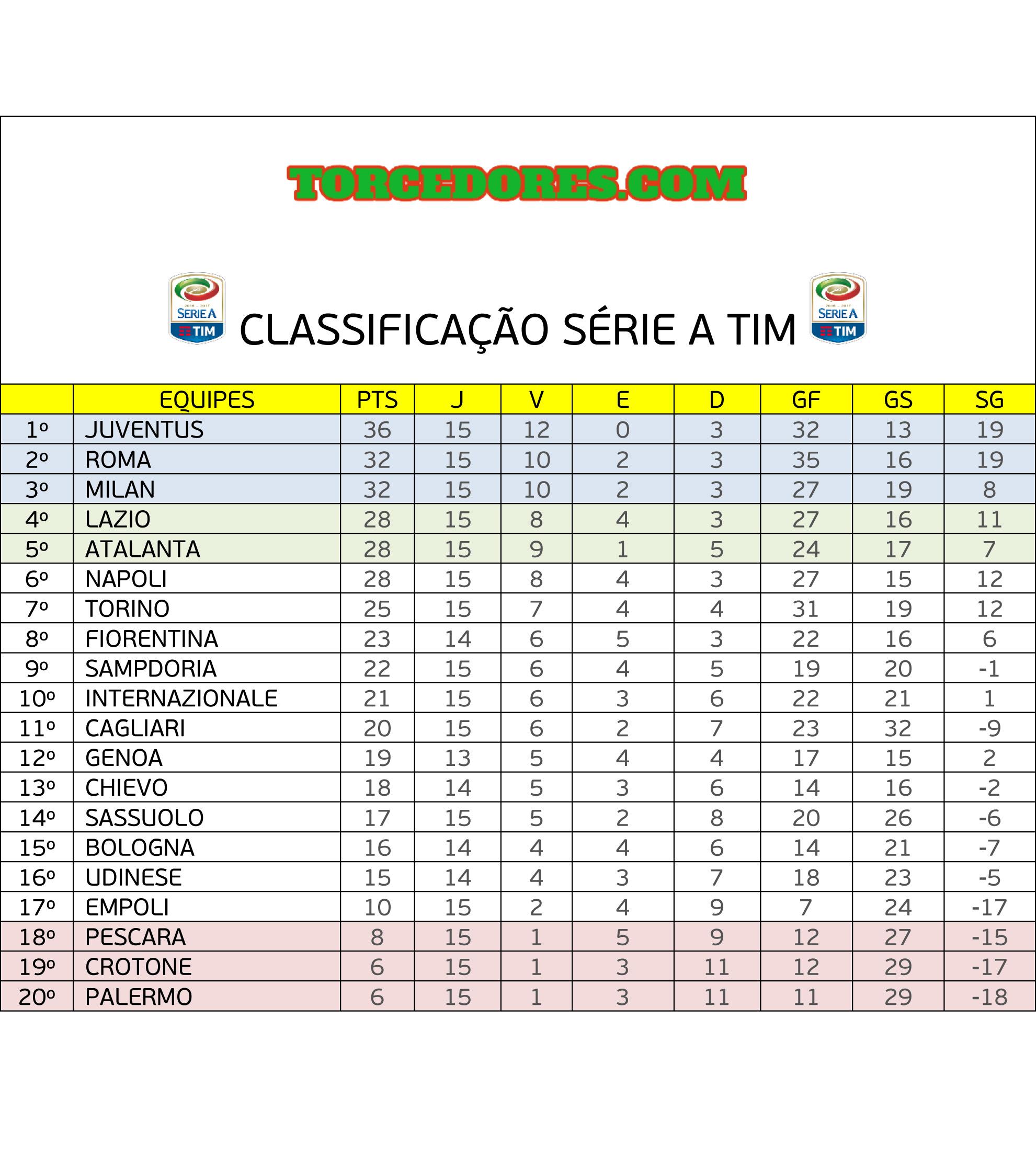 Confira os resultados e a classificação do Campeonato Italiano após ... ce3e7b06abea4