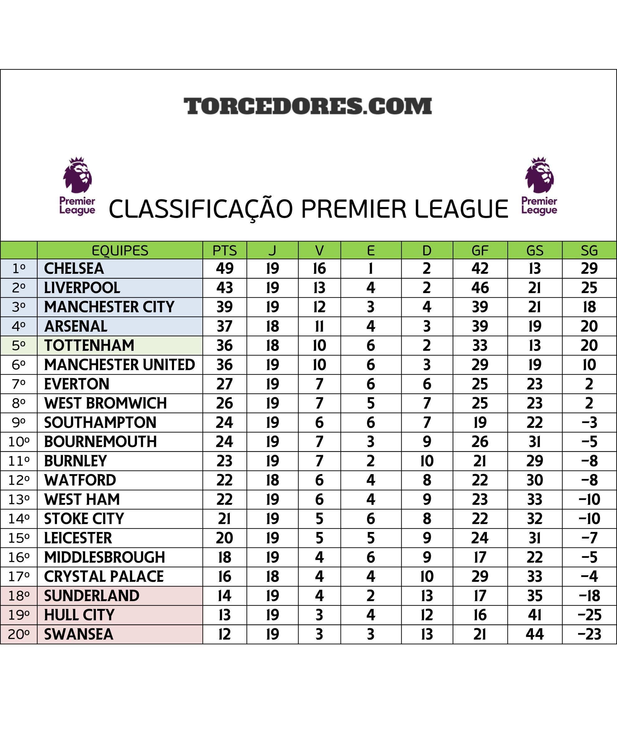 Tabela Campeonato Inglês