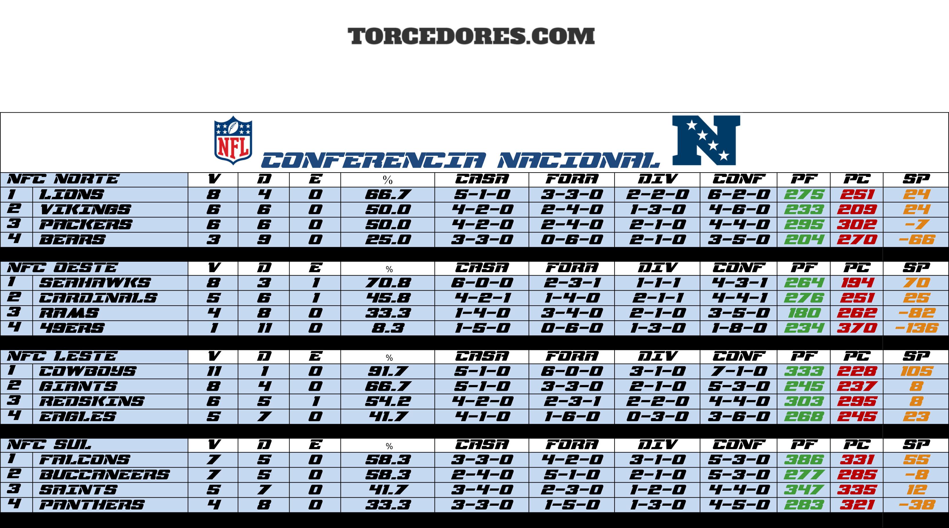 classificação NFL