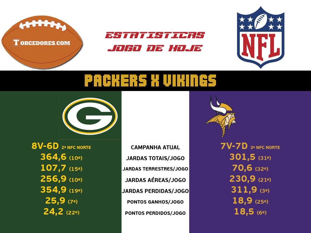Packers x Vikings