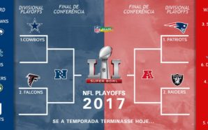 Situação atual dos playoffs, antes da rodada 17. (Divulgação: Twitter oficial / NFL Brasil)