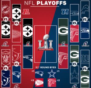 Definidos os confrontos das finais de conferências da NFL; confira