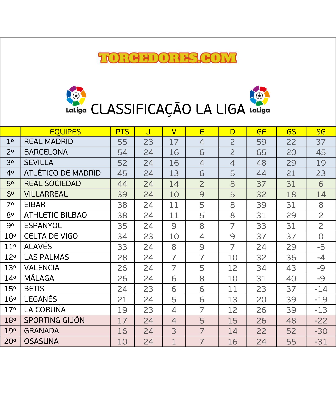 Classificação La Liga
