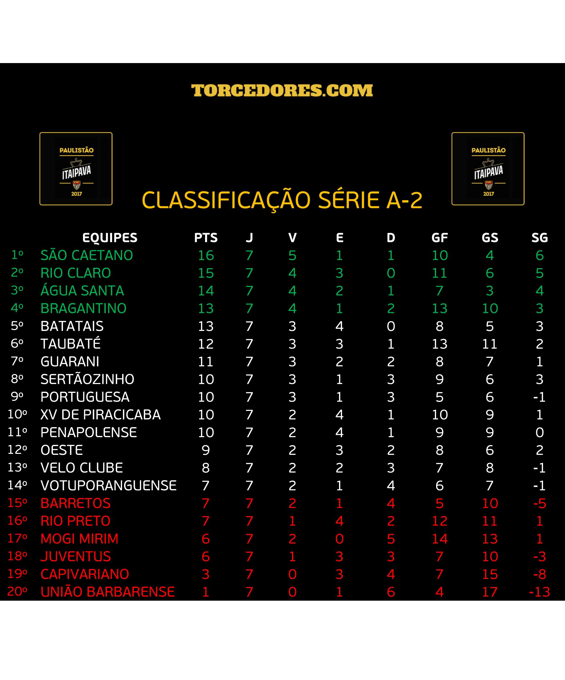 tabela Série A2