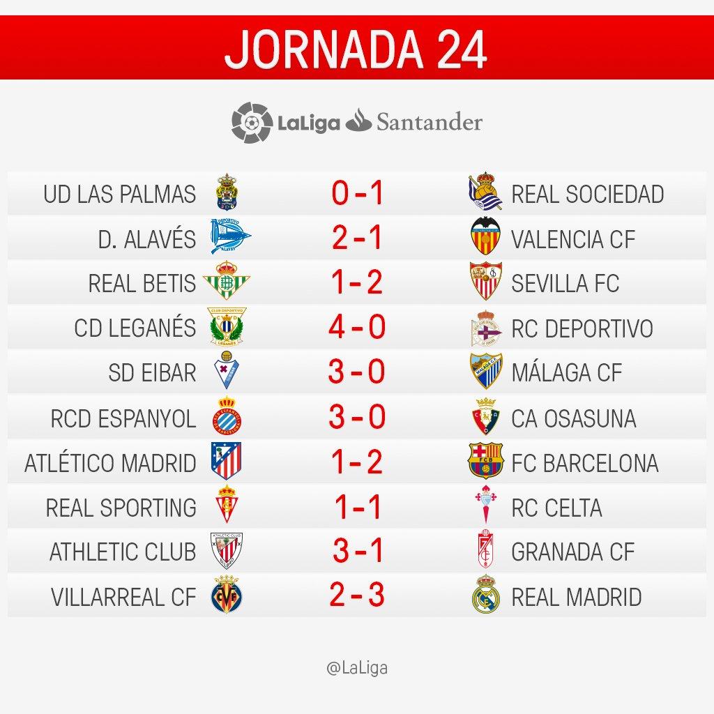 resultados 24ª rodada La Liga