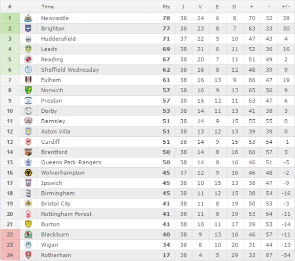 Sky Bet Championship: veja a tabela de classificação da 2ª divisão inglesa após a rodada 38