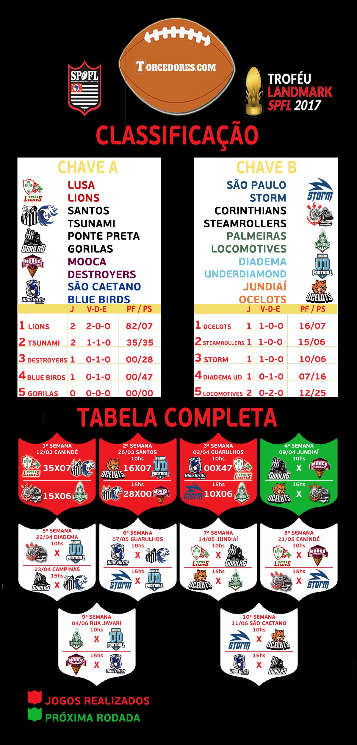 Tabela SPFL 2017