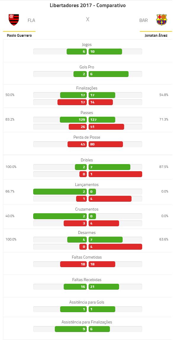 Comparação dos números de Guerrero e Jonathan Alvez na Libertadores 2017